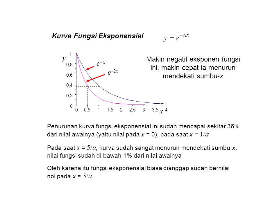 Kurva Fungsi Eksponensial x 0,511,522,533,54 0 0,2 0,4 0,6 0,8 1 0 y e  x e2xe2x Makin negatif eksponen fungsi ini, makin cepat ia menurun mendekat