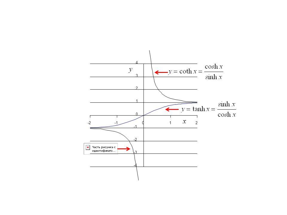 x y 0 0 -4 -3 -2 1 2 3 4 -212