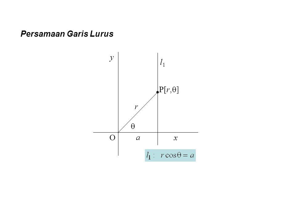 Persamaan Garis Lurus O y x l1l1 a r  P[r,  ]