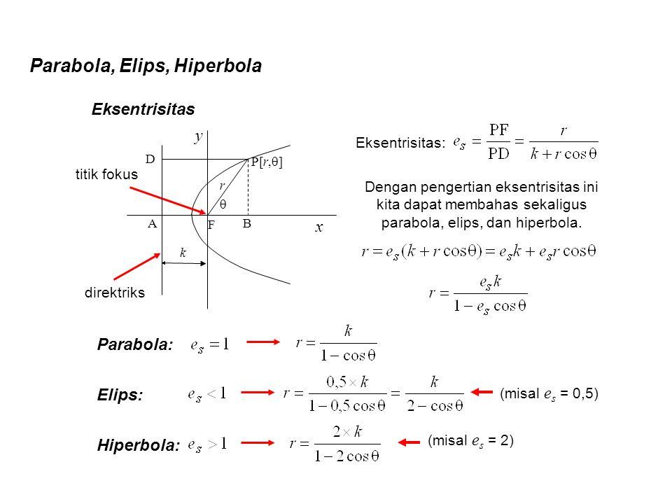 Parabola, Elips, Hiperbola Parabola: Eksentrisitas Eksentrisitas: D B  r P[r,  ] F titik fokus Dengan pengertian eksentrisitas ini kita dapat membah