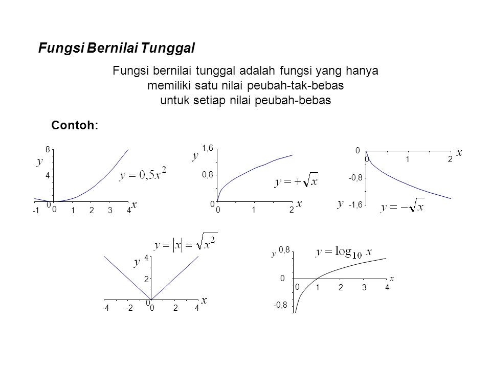 Fungsi Bernilai Tunggal Fungsi bernilai tunggal adalah fungsi yang hanya memiliki satu nilai peubah-tak-bebas untuk setiap nilai peubah-bebas 0 4 8 0