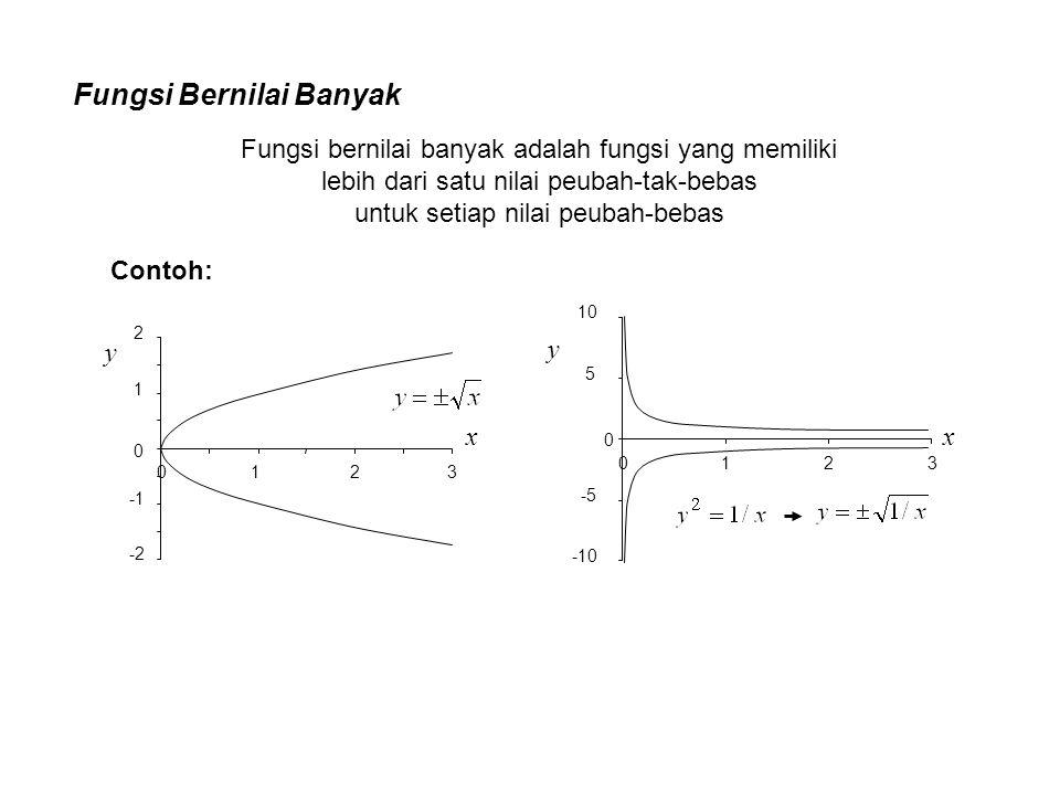 Fungsi Bernilai Banyak -2 0 1 2 0123 x y Fungsi bernilai banyak adalah fungsi yang memiliki lebih dari satu nilai peubah-tak-bebas untuk setiap nilai