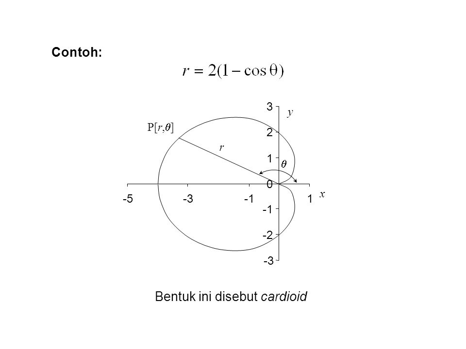 Contoh: -3 -2 0 1 2 3 -5-31 y x r  P[r,  ] Bentuk ini disebut cardioid