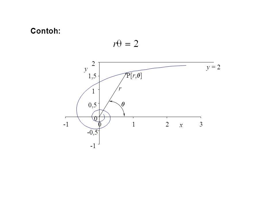 -0,5 0 0,5 1 1,5 2 0123 x y r  P[r,  ] y = 2 Contoh: