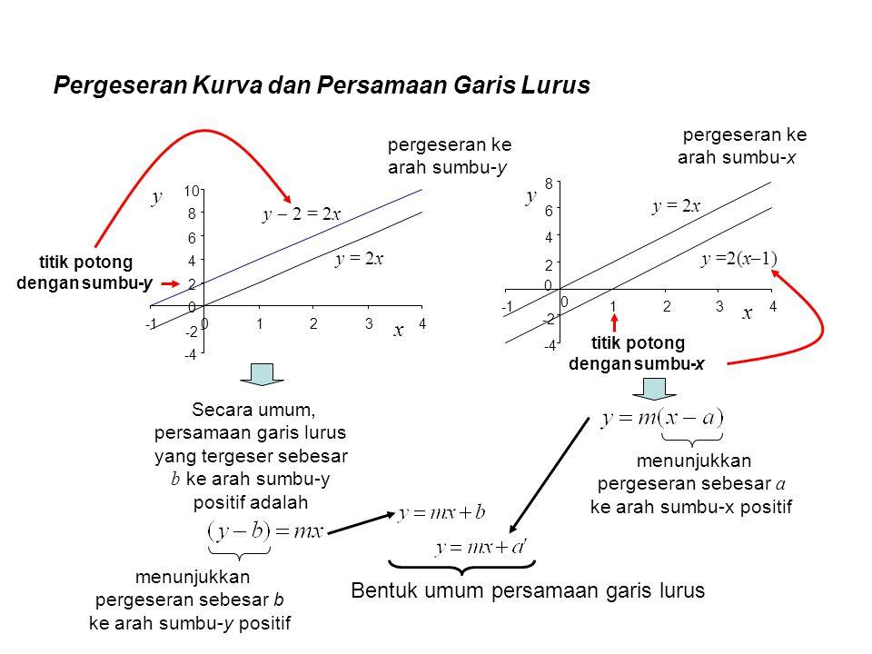 Pergeseran Kurva dan Persamaan Garis Lurus y = 2x y  2 = 2x -4 -2 0 2 4 6 8 10 0 1234 x y y = 2x y =2(x–1) -4 -2 2 4 6 8 0 1234 x y 0 Secara umum, pe