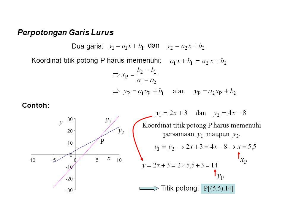 Perpotongan Garis Lurus Contoh: Koordinat titik potong P harus memenuhi persamaan y 1 maupun y 2. Dua garis: Koordinat titik potong P harus memenuhi: