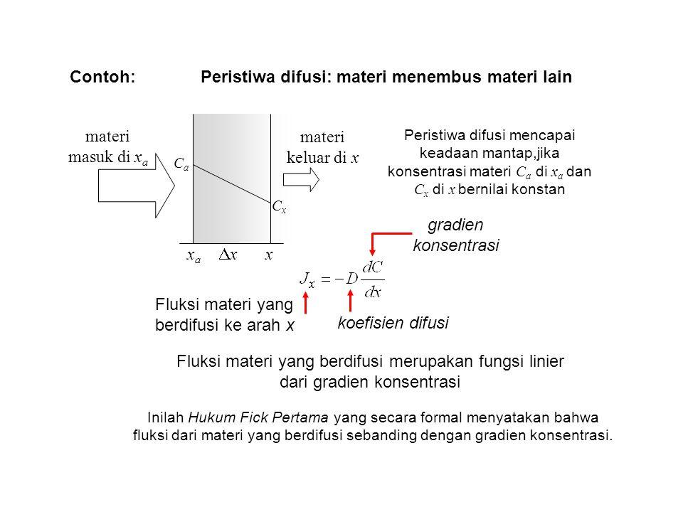 Contoh: materi masuk di x a materi keluar di x xaxa x CaCa CxCx xx Peristiwa difusi mencapai keadaan mantap,jika konsentrasi materi C a di x a dan C