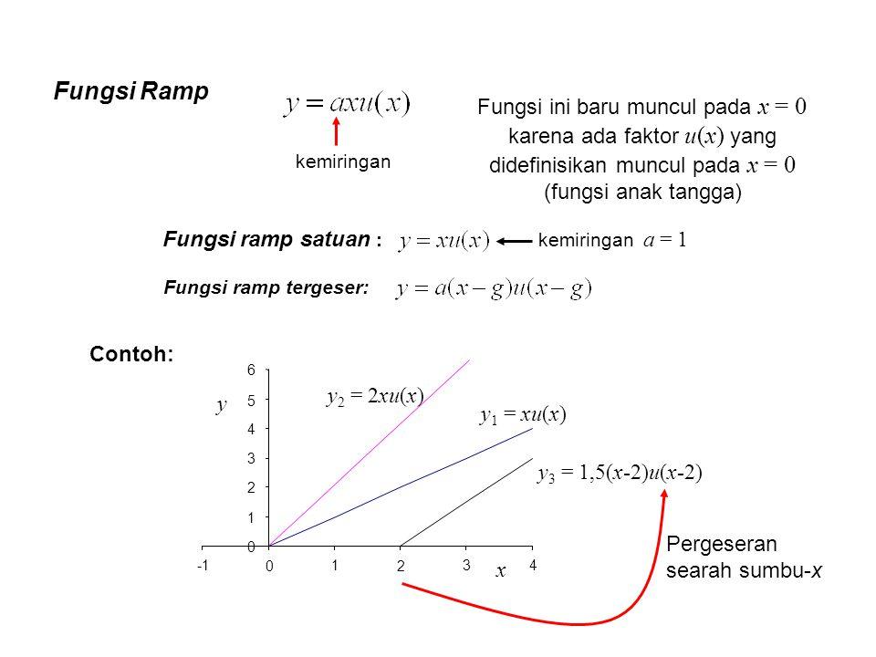 Fungsi Ramp 0 1 2 3 4 5 6 0 1 2 34 x y y 1 = xu(x) y 2 = 2xu(x) y 3 = 1,5(x-2)u(x-2) Fungsi ramp tergeser: Fungsi ramp satuan : Contoh: kemiringan a =