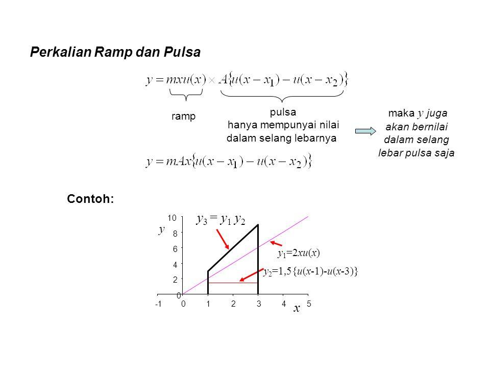 Perkalian Ramp dan Pulsa ramp pulsa hanya mempunyai nilai dalam selang lebarnya y 1 =2xu(x) y 2 =1,5{u(x-1)-u(x-3)} y 3 = y 1 y 2 0 2 4 6 8 10 012345