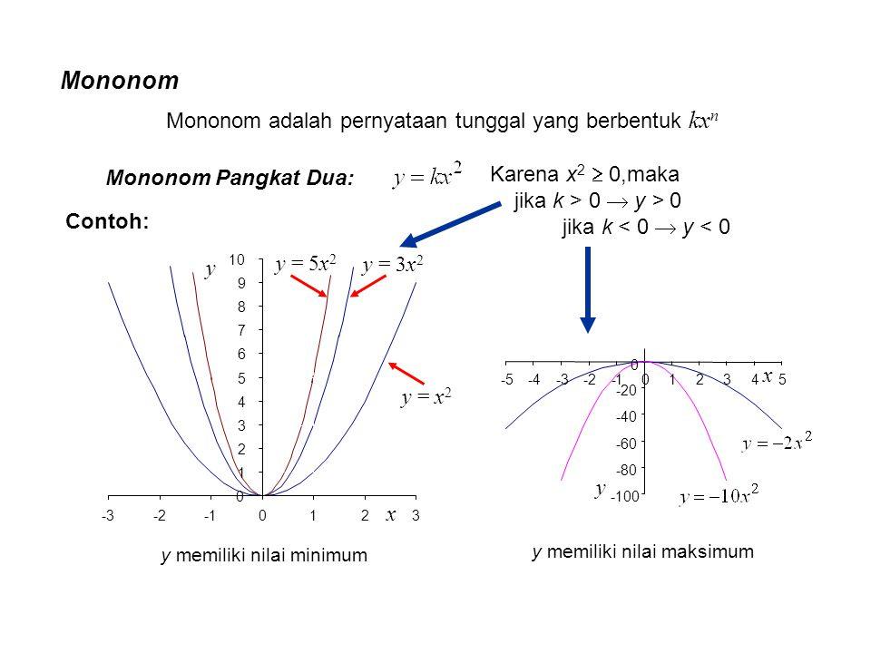 Mononom adalah pernyataan tunggal yang berbentuk kx n Mononom Pangkat Dua: y = x 2 y = 3x 2 y = 5x 2 y 0 1 2 3 4 5 6 7 8 9 10 -3-20123 x -100 -80 -60