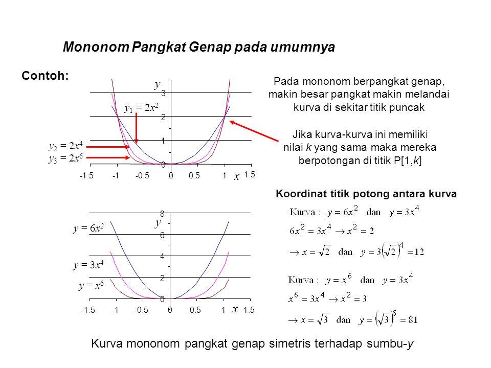 Mononom Pangkat Genap pada umumnya Pada mononom berpangkat genap, makin besar pangkat makin melandai kurva di sekitar titik puncak Jika kurva-kurva in