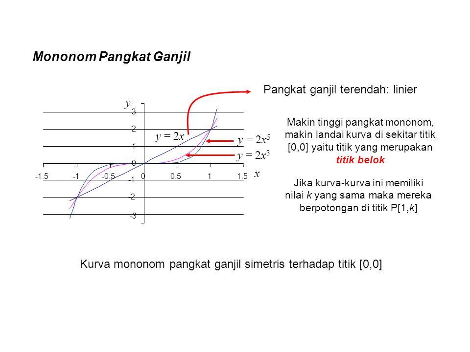 Mononom Pangkat Ganjil -3 -2 0 1 2 3 -1.5-0.500.511.5 y = 2x y = 2x 5 y = 2x 3 y x Pangkat ganjil terendah: linier Jika kurva-kurva ini memiliki nilai