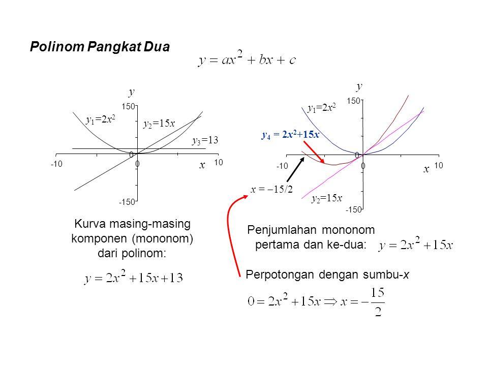 Polinom Pangkat Dua y1=2x2y1=2x2 y 3 =13 y 2 =15x x -10 y -150 0 150 0 10 y 1 =2x 2 y 4 = 2x 2 +15x y 2 =15x x =  15/2 y -150 0 150 0 x -10 10 Kurva
