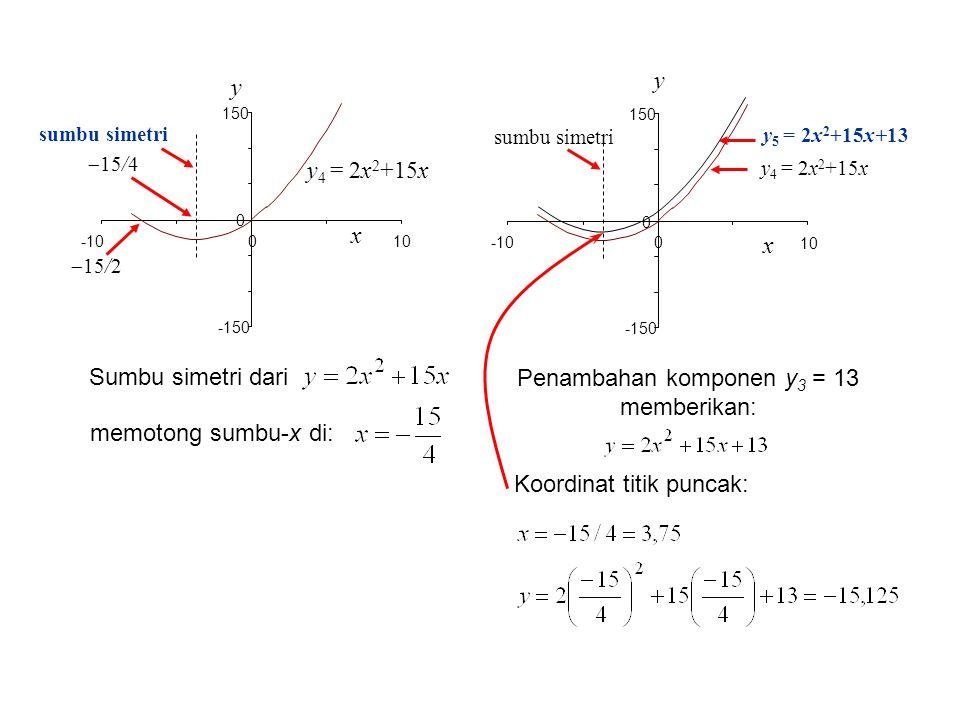 y 4 = 2x 2 +15x  15/2 x y -150 0 150 -100 sumbu simetri  15/4 10 y 4 = 2x 2 +15x x y -150 0 150 -100 sumbu simetri y 5 = 2x 2 +15x+13 10 Sumbu simet