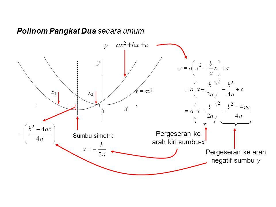 y = ax 2 +bx +c y = ax 2 y x 0 0 Polinom Pangkat Dua secara umum x2x2 x1x1 Sumbu simetri: Pergeseran ke arah kiri sumbu-x Pergeseran ke arah negatif s
