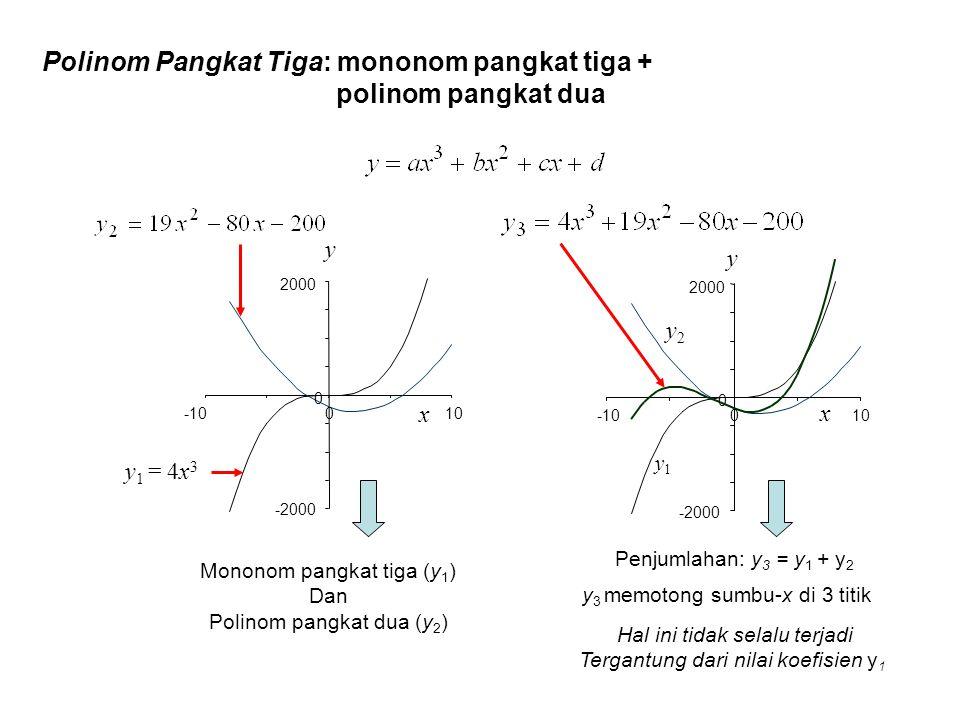 Penjumlahan: y 3 = y 1 + y 2 -2000 0 2000 -10010 x y y1y1 y2y2 Polinom Pangkat Tiga: mononom pangkat tiga + polinom pangkat dua Mononom pangkat tiga (
