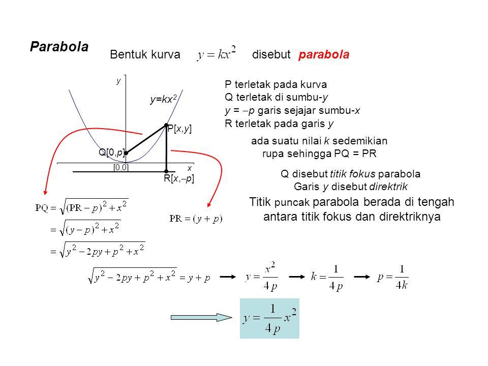 Parabola Bentuk kurva disebut parabola [0,0] y x y=kx 2 P terletak pada kurva Q terletak di sumbu-y y =  p garis sejajar sumbu-x R terletak pada gari