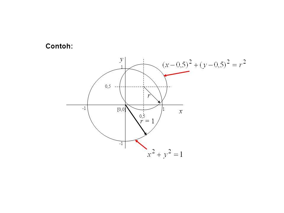 1 1 0,5 [0,0] x y r = 1 r Contoh: