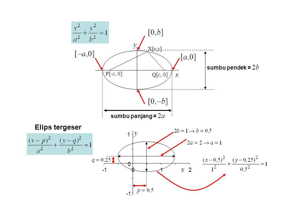 X[x,y] P[-c, 0] Q[c, 0] x y [  a,0] [a,0] [0,b] [0,  b] sumbu panjang = 2a sumbu pendek = 2b Elips tergeser 1 0 012 x y
