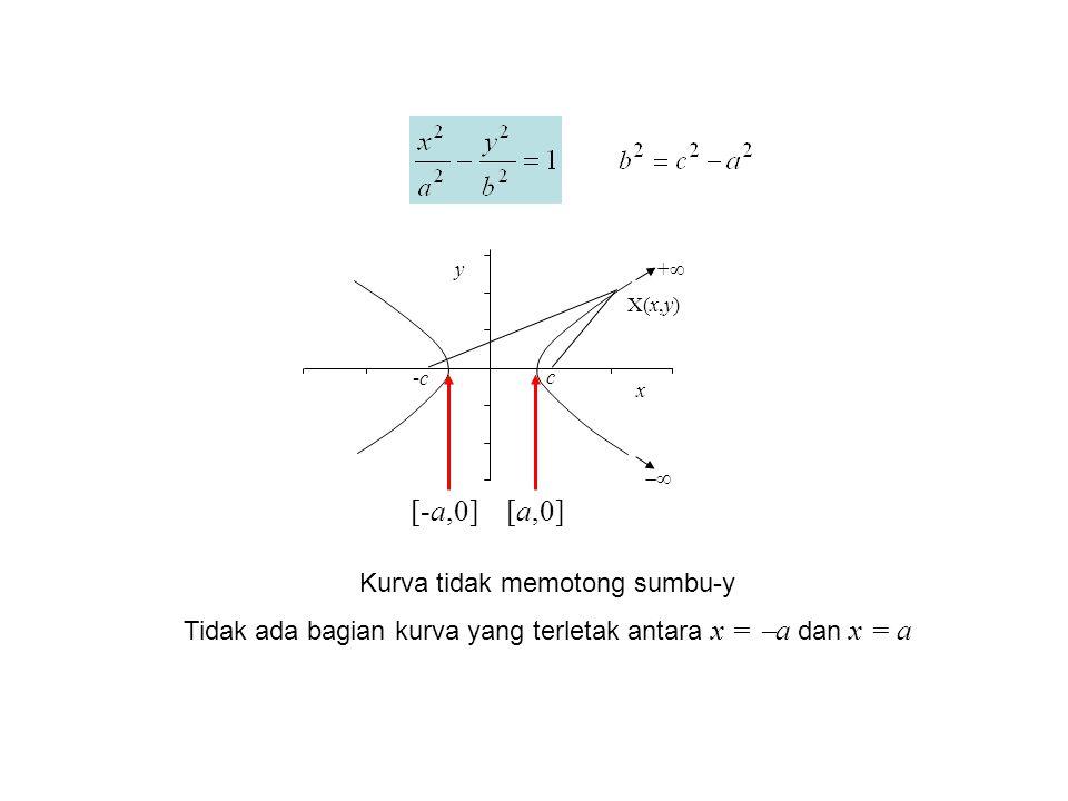 ++  X(x,y) -c-c c y x [-a,0][a,0] Kurva tidak memotong sumbu-y Tidak ada bagian kurva yang terletak antara x =  a dan x = a