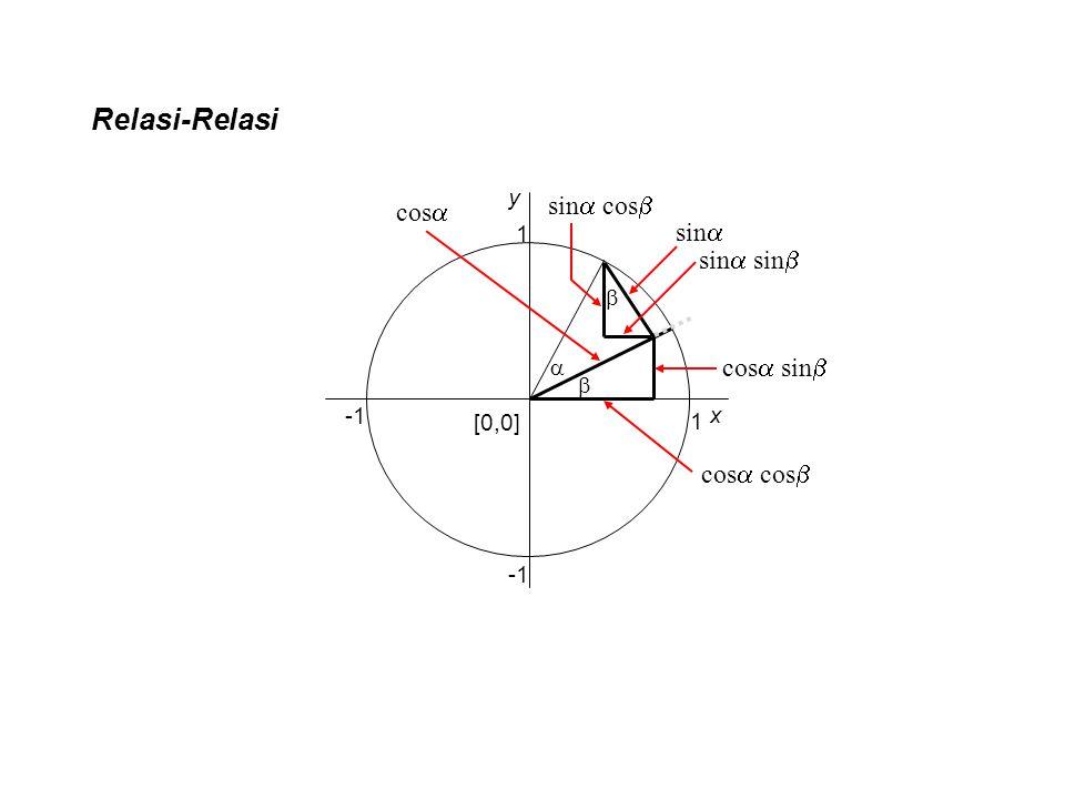 Relasi-Relasi sin   1 [0,0] 1 x y  cos  cos  cos  cos  sin   sin  sin  sin  cos 
