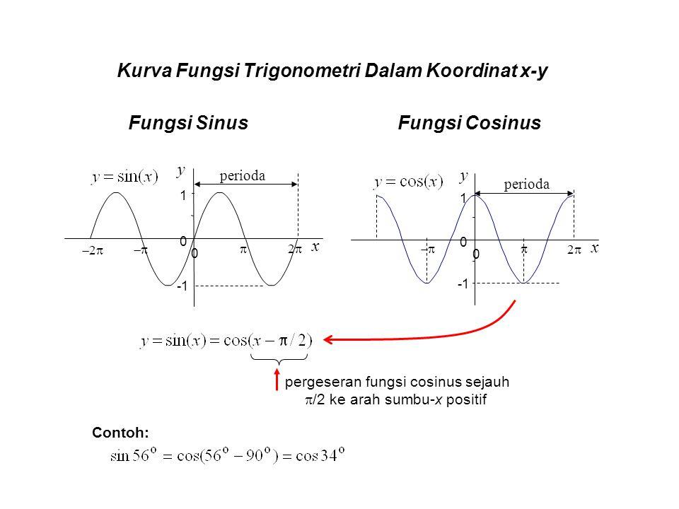 Kurva Fungsi Trigonometri Dalam Koordinat x-y perioda 0 1 0 x y 22  x y 0 1 0   22 22 perioda pergeseran fungsi cosinus sejauh  /2 ke a