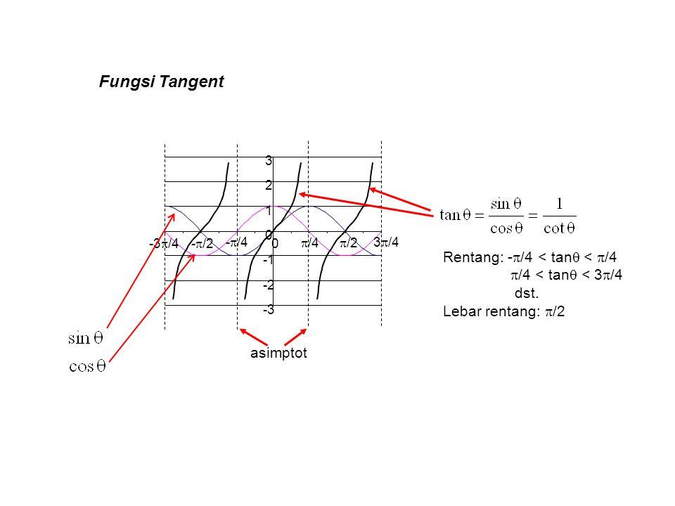 Fungsi Tangent asimptot Rentang: -  /4 < tan  <  /4  /4 < tan  < 3  /4 dst. Lebar rentang:  /2
