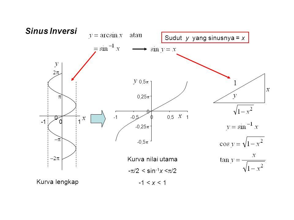 Sinus Inversi x y 0 1 0   22 22 -0,5  -0,25  0 0,25  0,5  -0,500,51 x y Kurva lengkap Kurva nilai utama -  /2 < sin -1 x <  /2 -1 < x <
