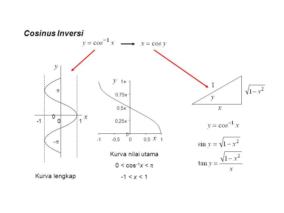 Cosinus Inversi x y 0 1 0   0 0,25  0,5  0,75  11 -0,500,51 x y Kurva lengkap Kurva nilai utama 0 < cos -1 x <  -1 < x < 1 y x 1
