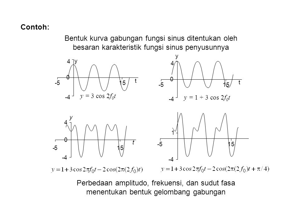Contoh: y y = 3 cos 2f 0 t -4 0 4 -515 t y y = 1 + 3 cos 2f 0 t -4 0 4 -515 t y t -4 0 4 -5 -4 1 -515 Bentuk kurva gabungan fungsi sinus ditentukan ol
