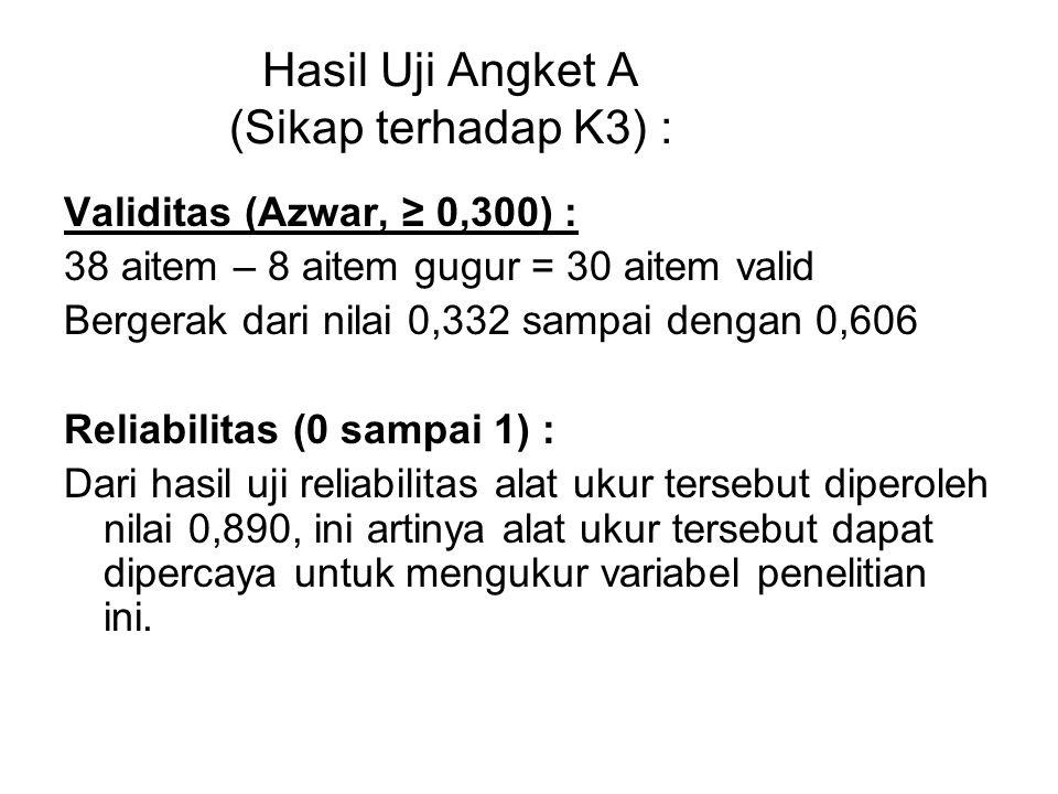 Hasil Uji Angket A (Sikap terhadap K3) : Validitas (Azwar, ≥ 0,300) : 38 aitem – 8 aitem gugur = 30 aitem valid Bergerak dari nilai 0,332 sampai denga