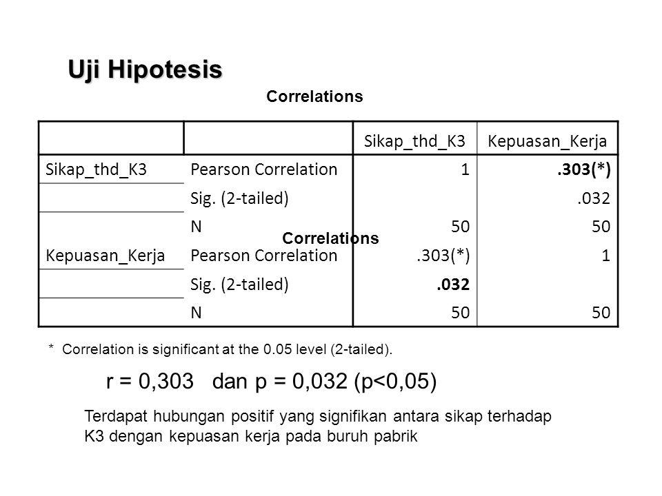 Sikap_thd_K3Kepuasan_Kerja Sikap_thd_K3Pearson Correlation 1.303(*) Sig. (2-tailed).032 N 50 Kepuasan_KerjaPearson Correlation.303(*)1 Sig. (2-tailed)