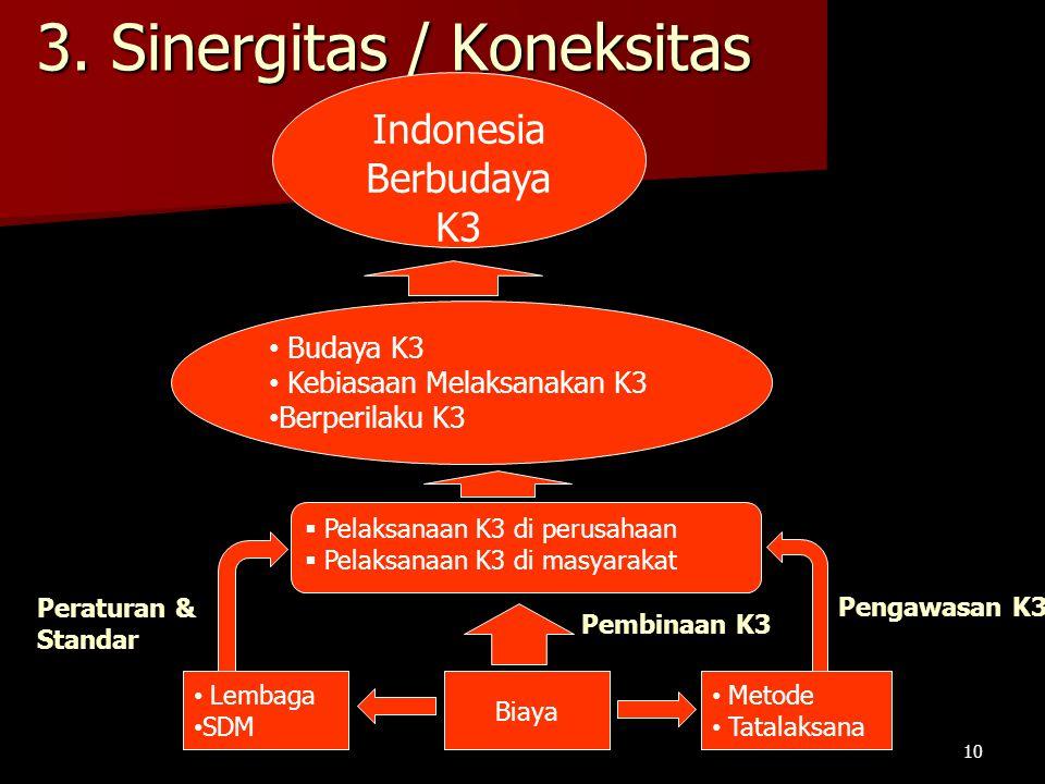 3. Sinergitas / Koneksitas Indonesia Berbudaya K3 Budaya K3 Kebiasaan Melaksanakan K3 Berperilaku K3  Pelaksanaan K3 di perusahaan  Pelaksanaan K3 d