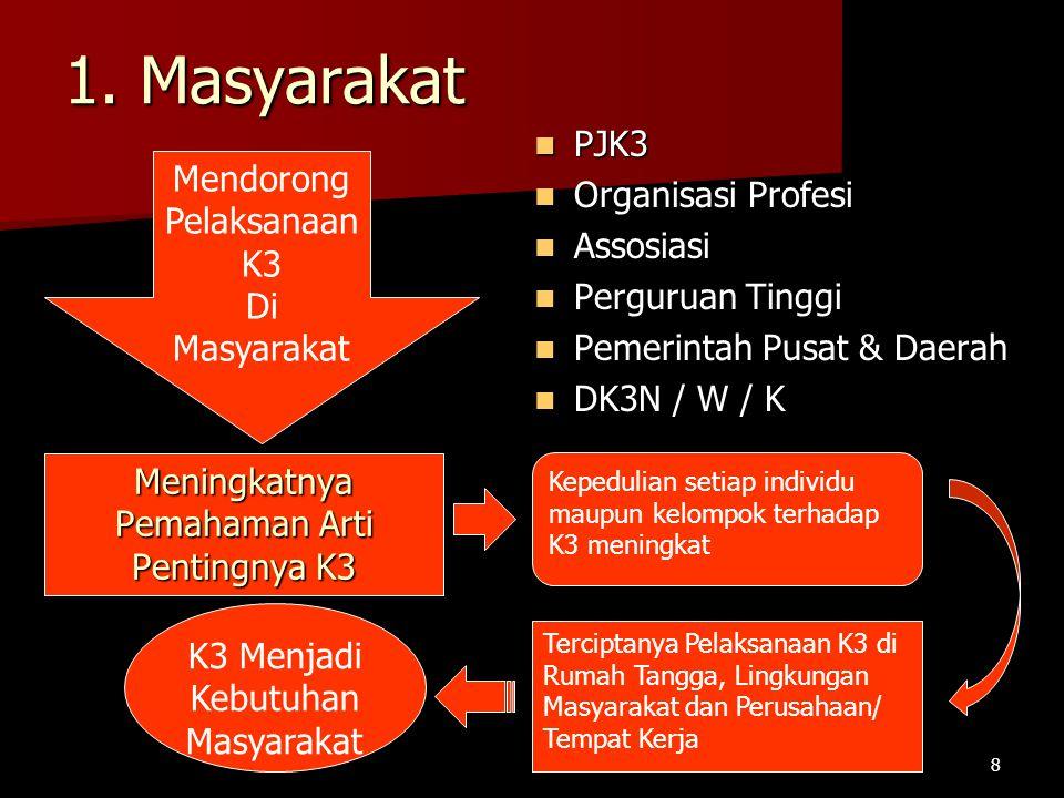 1. Masyarakat PJK3 PJK3 Organisasi Profesi Organisasi Profesi Assosiasi Assosiasi Perguruan Tinggi Perguruan Tinggi Pemerintah Pusat & Daerah Pemerint
