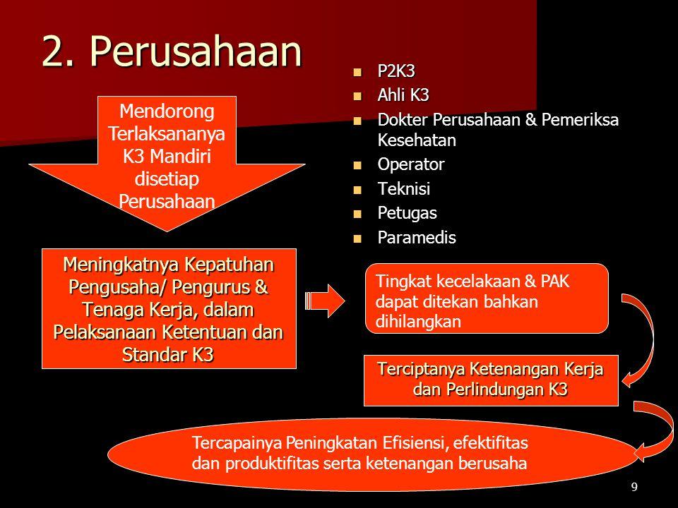 2. Perusahaan Mendorong Terlaksananya K3 Mandiri disetiap Perusahaan Meningkatnya Kepatuhan Pengusaha/ Pengurus & Tenaga Kerja, dalam Pelaksanaan Kete