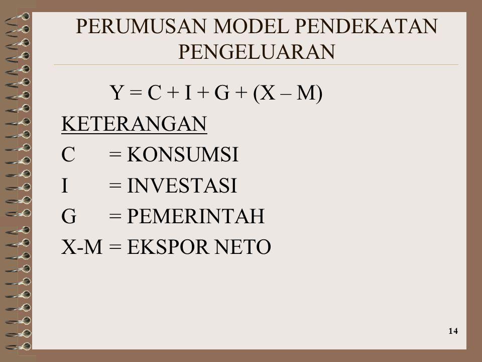 14 PERUMUSAN MODEL PENDEKATAN PENGELUARAN Y = C + I + G + (X – M) KETERANGAN C = KONSUMSI I= INVESTASI G= PEMERINTAH X-M= EKSPOR NETO