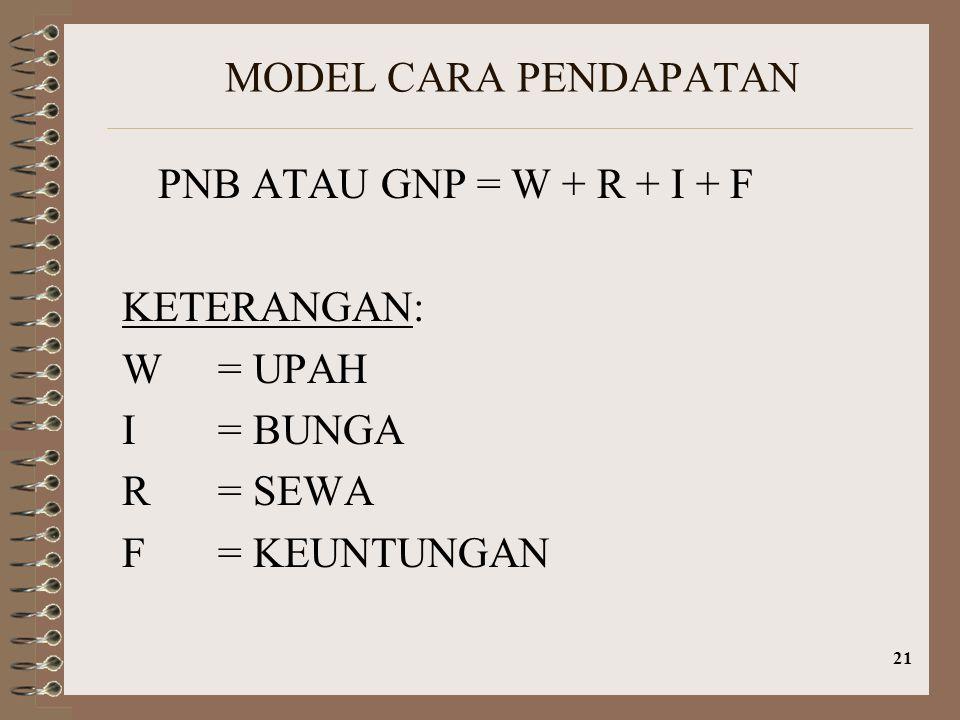 21 MODEL CARA PENDAPATAN PNB ATAU GNP = W + R + I + F KETERANGAN: W= UPAH I= BUNGA R= SEWA F= KEUNTUNGAN