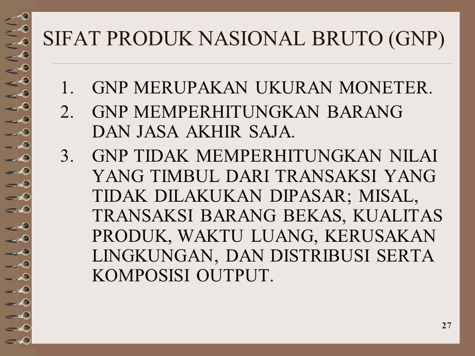 27 SIFAT PRODUK NASIONAL BRUTO (GNP) 1.GNP MERUPAKAN UKURAN MONETER. 2.GNP MEMPERHITUNGKAN BARANG DAN JASA AKHIR SAJA. 3.GNP TIDAK MEMPERHITUNGKAN NIL