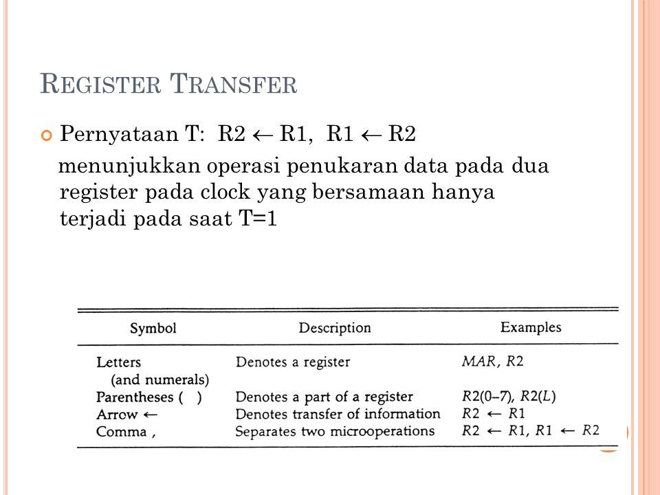 R EGISTER T RANSFER Pernyataan T: R2  R1, R1  R2 menunjukkan operasi penukaran data pada dua register pada clock yang bersamaan hanya terjadi pada saat T=1