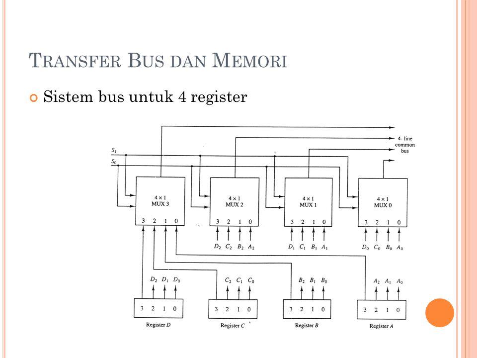 T RANSFER B US DAN M EMORI Sistem bus untuk 4 register