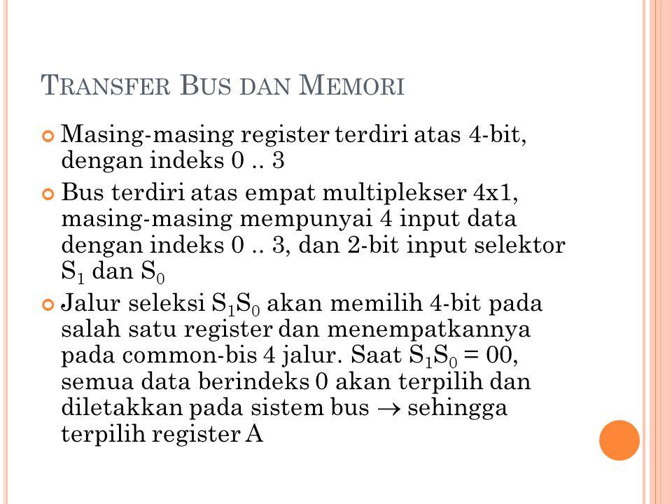 T RANSFER B US DAN M EMORI Masing-masing register terdiri atas 4-bit, dengan indeks 0..