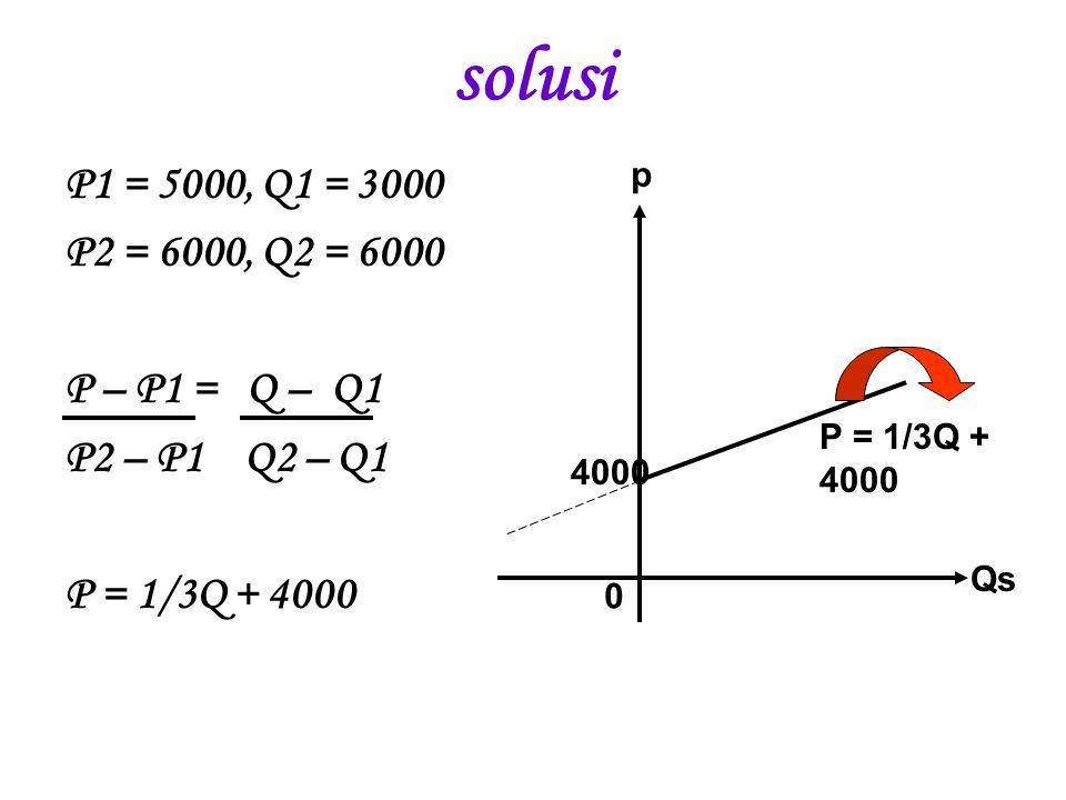 solusi P1 = 5000, Q1 = 3000 P2 = 6000, Q2 = 6000 P – P1 = Q – Q1 P2 – P1 Q2 – Q1 P = 1/3Q + 4000 4000 Qs p 0 P = 1/3Q + 4000