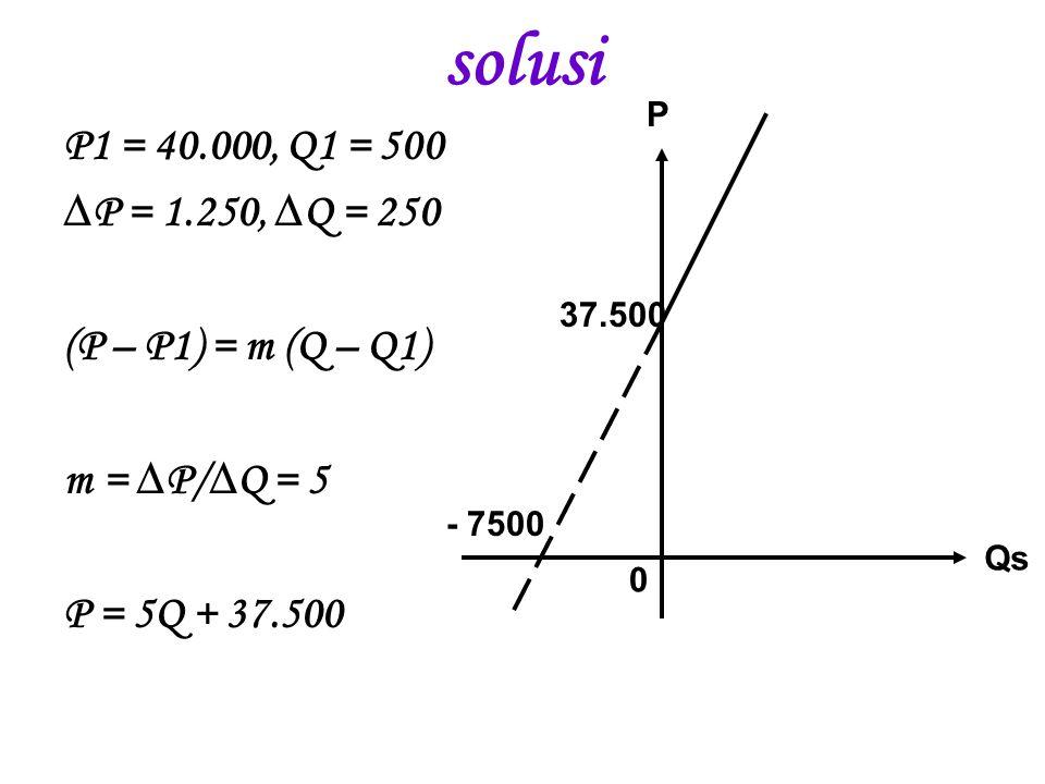 solusi P1 = 40.000, Q1 = 500 ∆P = 1.250, ∆Q = 250 (P – P1) = m (Q – Q1) m = ∆P/∆Q = 5 P = 5Q + 37.500 0 37.500 - 7500 Qs P