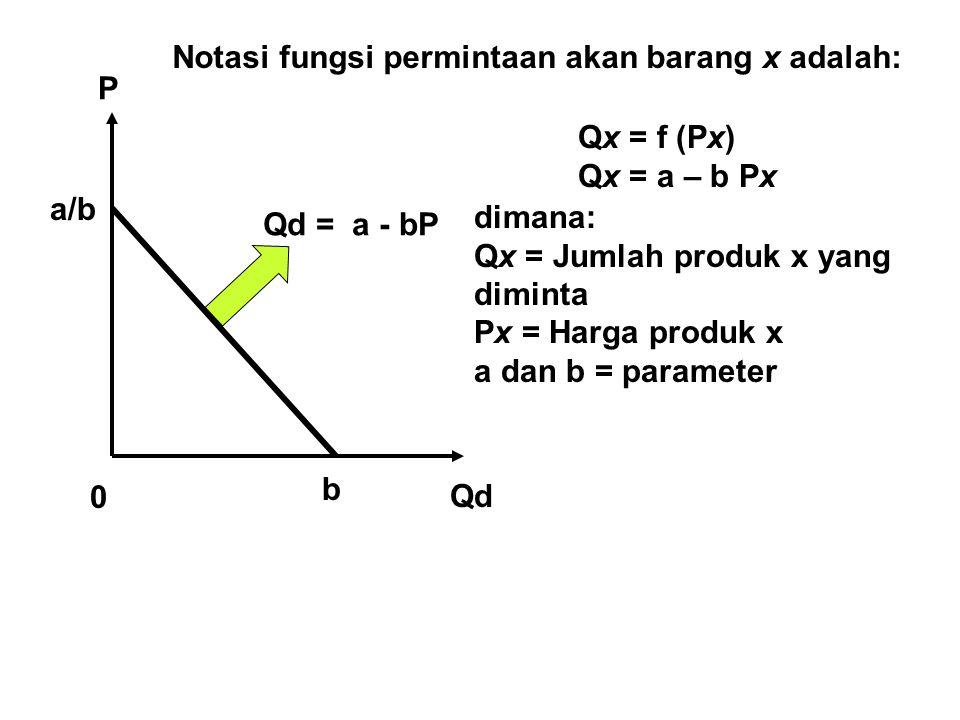 Qd P 0 Qd = a - bP b a/b Notasi fungsi permintaan akan barang x adalah: Qx = f (Px) Qx = a – b Px dimana: Qx = Jumlah produk x yang diminta Px = Harga