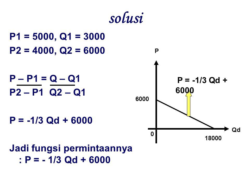 solusi P1 = 5000, Q1 = 3000 P2 = 4000, Q2 = 6000 P – P1 = Q – Q1 P2 – P1 Q2 – Q1 P = -1/3 Qd + 6000 Jadi fungsi permintaannya : P = - 1/3 Qd + 6000 Qd