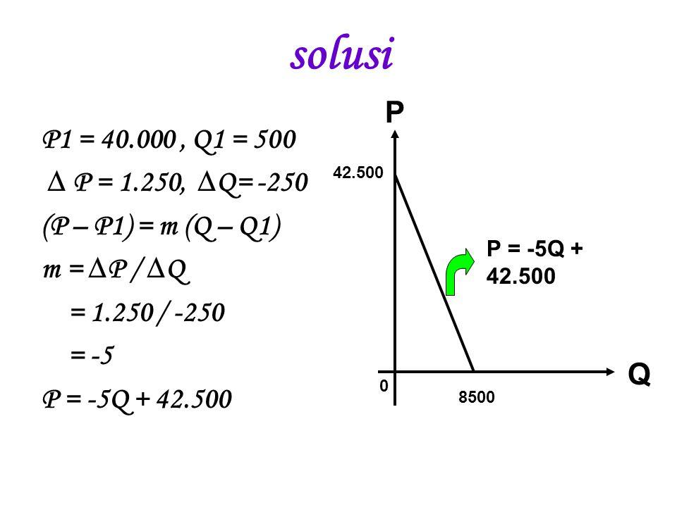 solusi P1 = 40.000, Q1 = 500 ∆ P = 1.250, ∆Q= -250 (P – P1) = m (Q – Q1) m = ∆P / ∆Q = 1.250 / -250 = -5 P = -5Q + 42.500 8500 42.500 0 P Q P = -5Q +