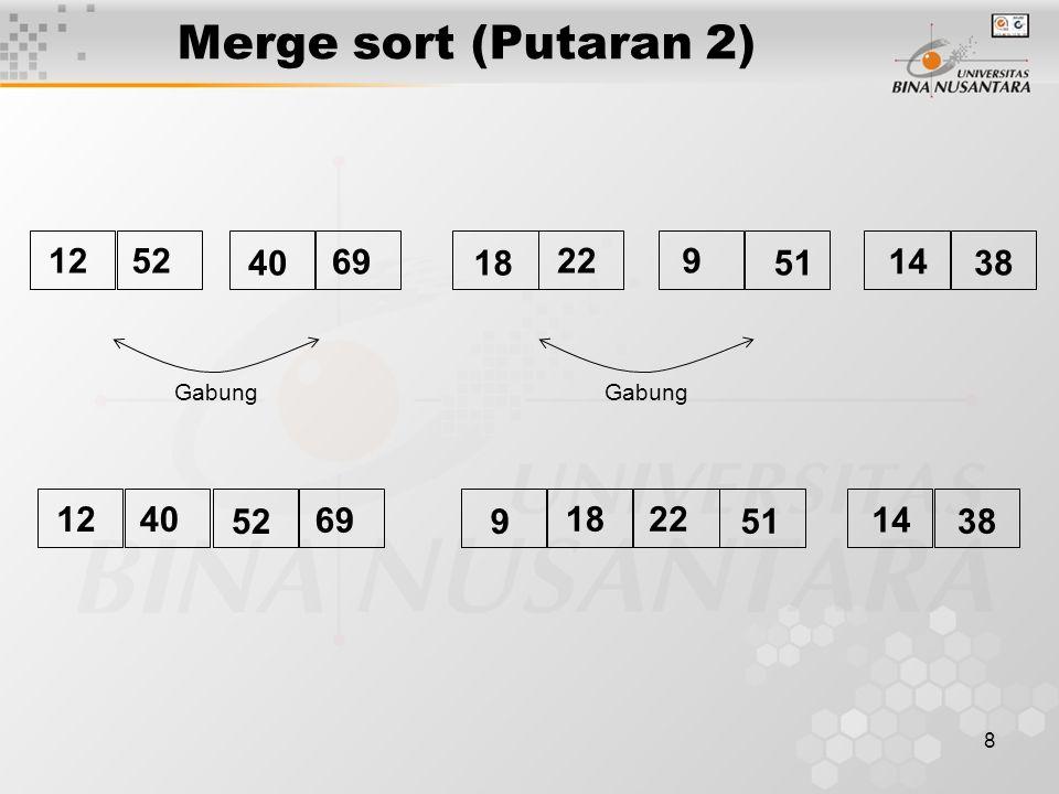 8 Merge sort (Putaran 2) Gabung 5212 40 69 18 922 51 14 38 4012 52 69 9 2218 51 14 38