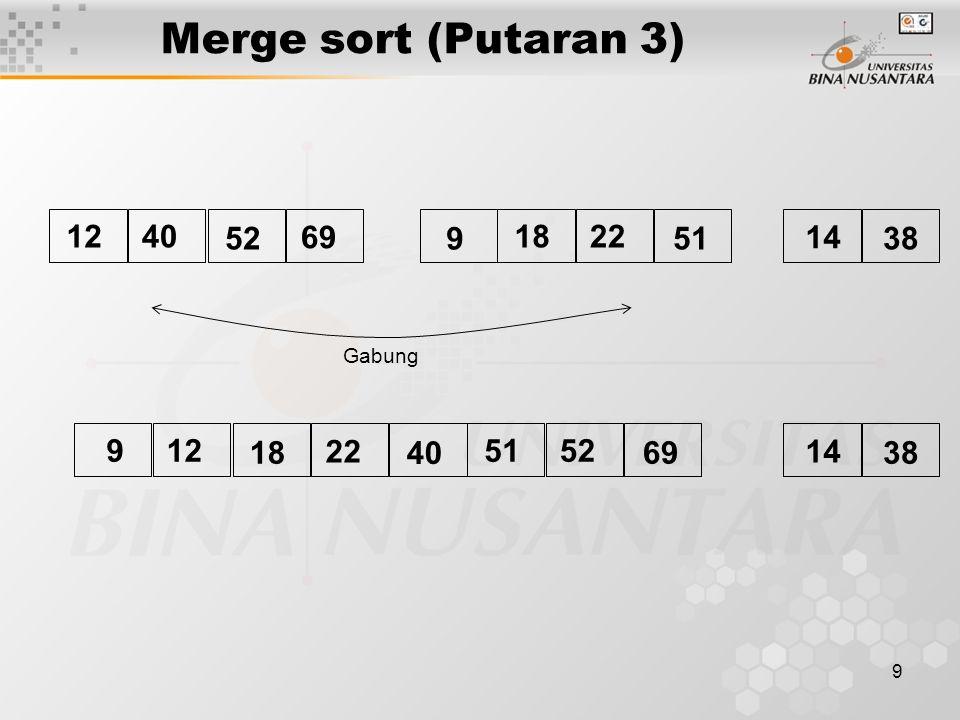 9 Merge sort (Putaran 3) Gabung 14 38 4012 52 69 9 2218 51 14 38 129 18 22 40 5251 69