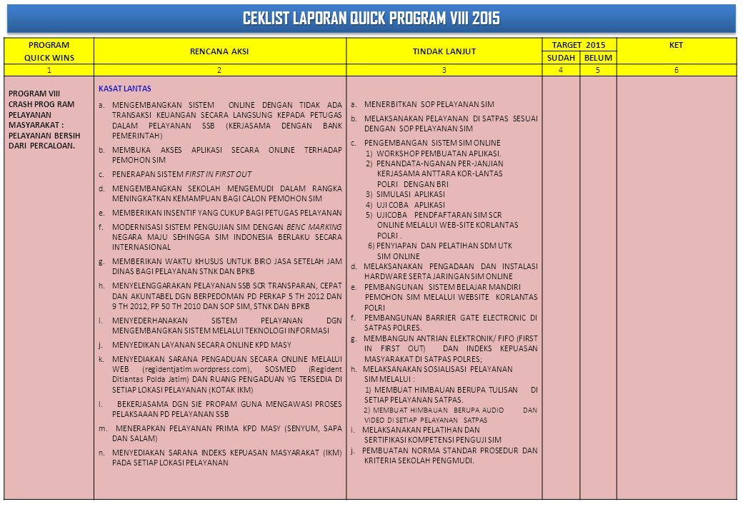 CEKLIST LAPORAN QUICK PROGRAM VIII 2015 PROGRAM QUICK WINS RENCANA AKSITINDAK LANJUT TARGET 2015 KET SUDAHBELUM 123456 PROGRAM VIII CRASH PROG RAM PEL