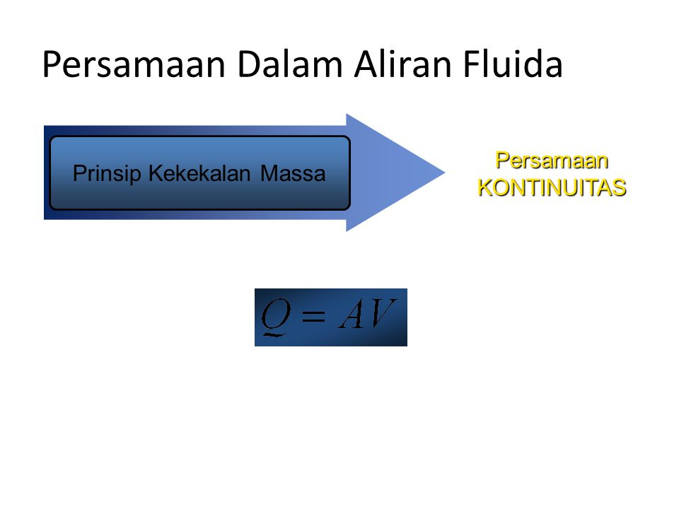 Persamaan Dalam Aliran Fluida Untuk menentukan besarnya kecepatan perubahan momentum di dalam aliran fluida, dipandang tabung aliran dengan luas permukaan A1 dan A2 seperti pada gambar berikut :